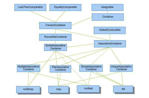 Rysunek 2.2. Hierarchia konceptów dla pojemników typu asocjacyjnego.
