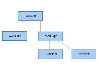 Rysunek 9.1. Funktor wygenerowany z wyrażenia .